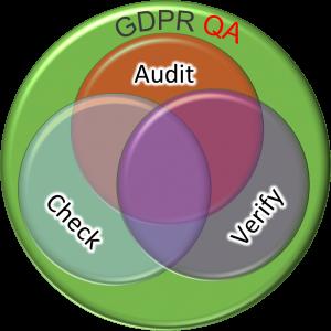 GDPR Quality Assurance