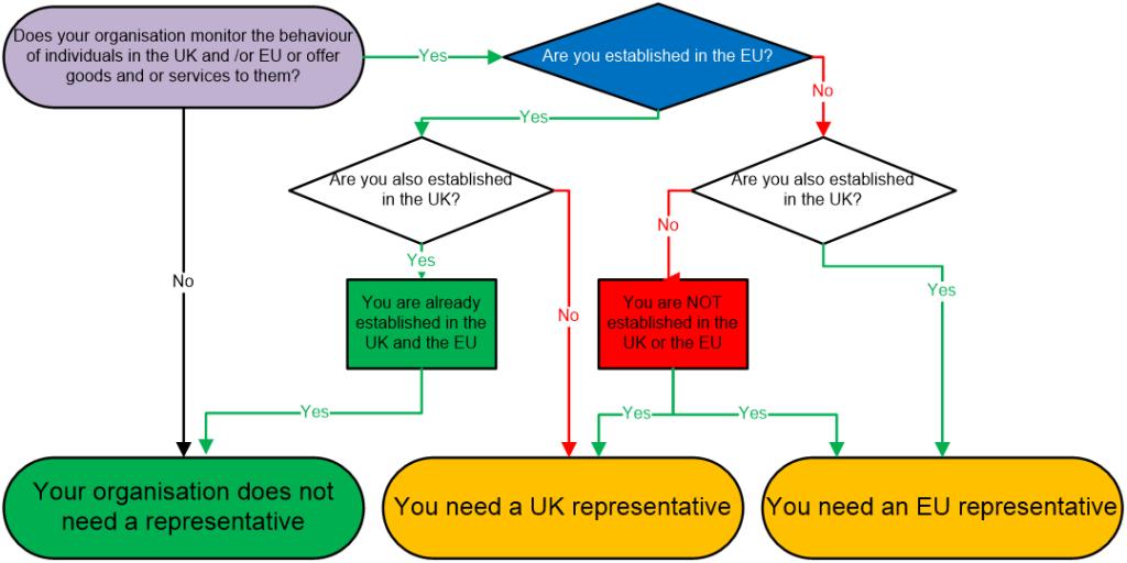 GDPR Representative flow diagram
